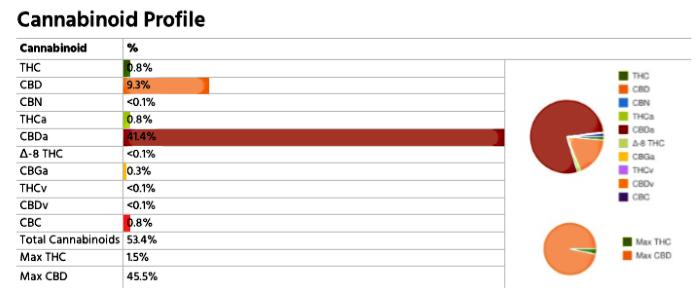 Test Results of Zak Lapan Maine Hemp CBD Oil